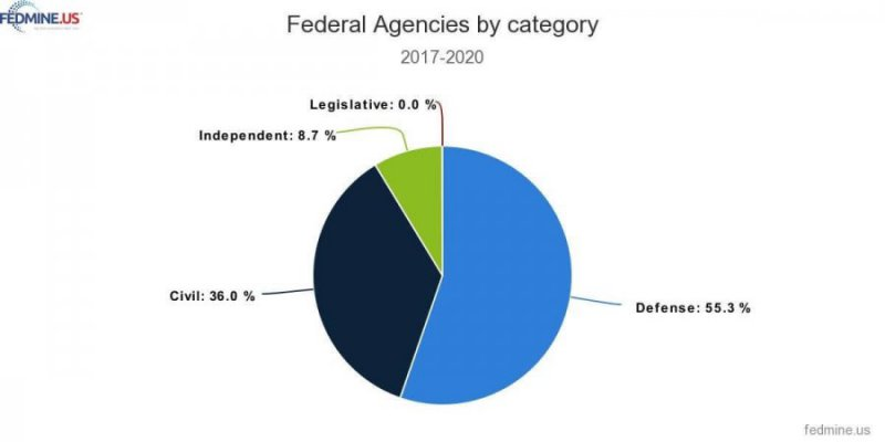 Federal Agencies by Category