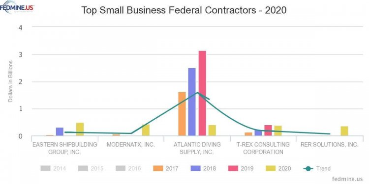Top Small Business Federal Contractors - 2020
